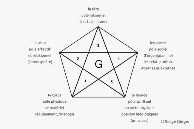 pentagramme-ginger